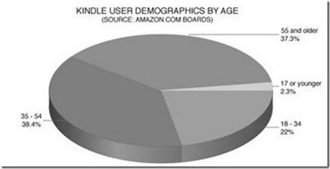 KindleDemographics
