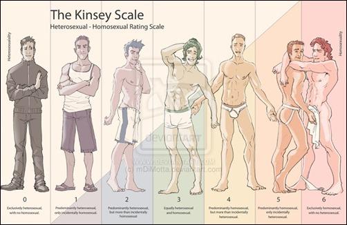 KinseyScale