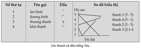 TND-ThanhVaDauTiengTau